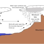 How Landforms Affect Global Temperature and Weather